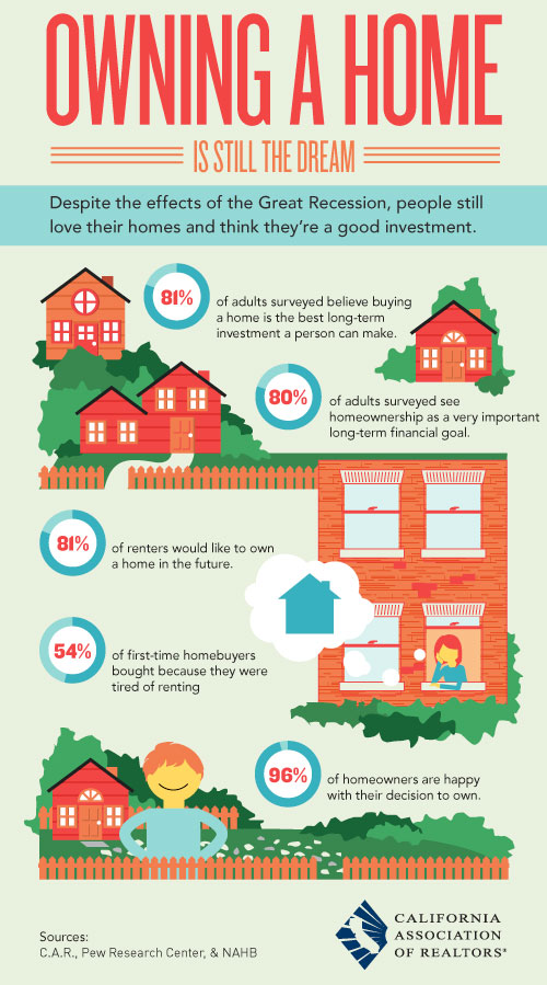 Buy Here Pay Here San Diego >> Study Results - Dream of Homeownership [Infographic]