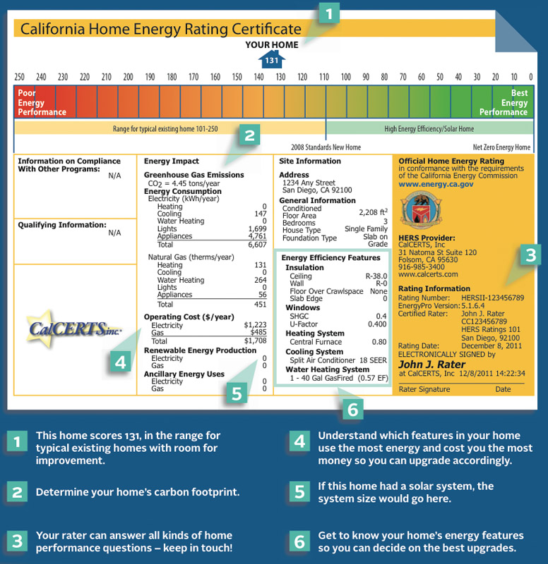 Example of Home Energy Rating Certificate